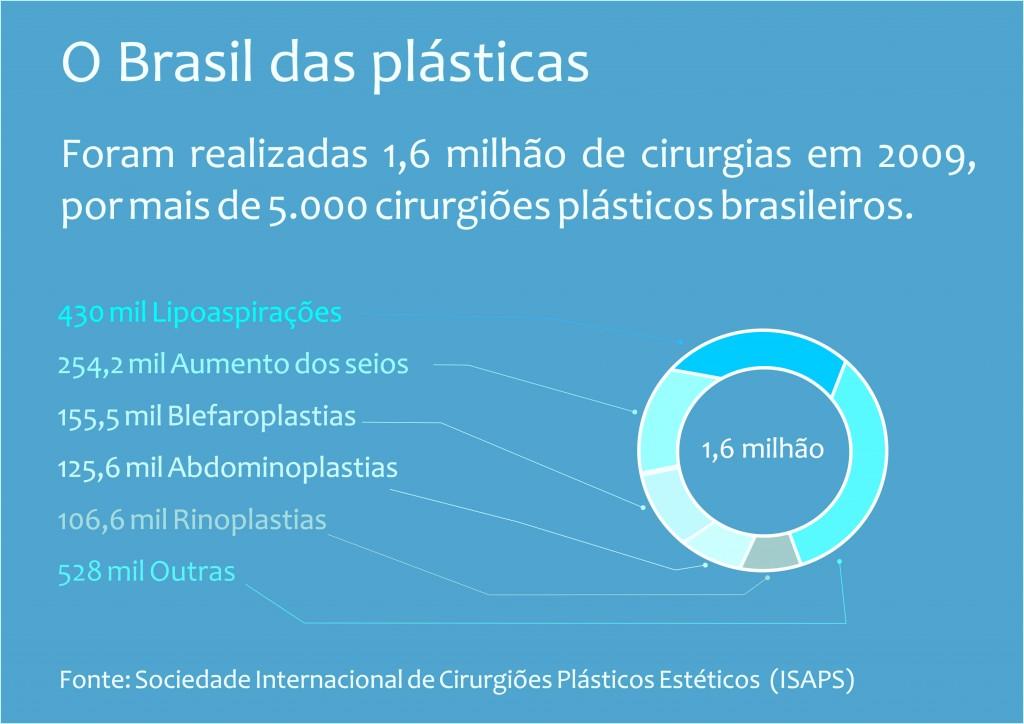 grafico-cirurgia-plastica